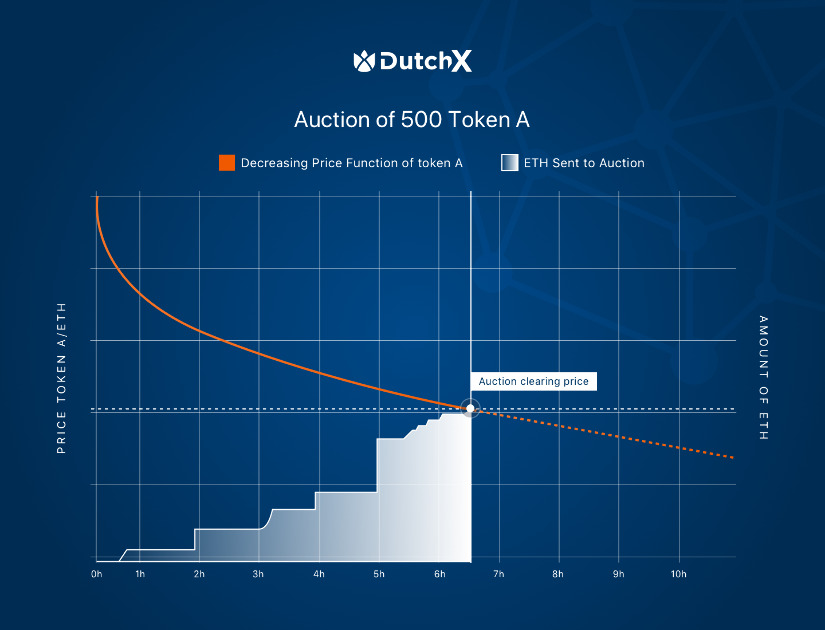 DutchX - Auction based exchange platform