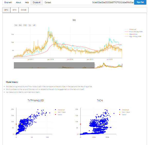 EmpireAI - Provide algorithmic and machine learning insights