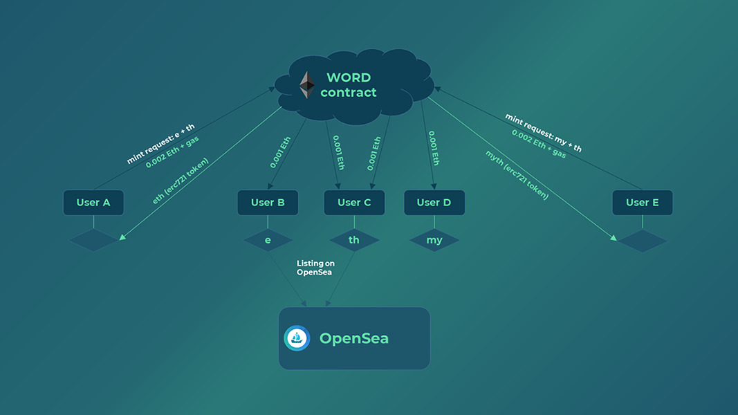 EthWords - Tokenize and collect your favorite Words