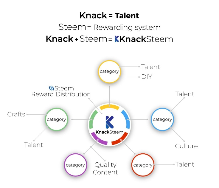 knacksteem - A place to showcase your talent and get rewarded