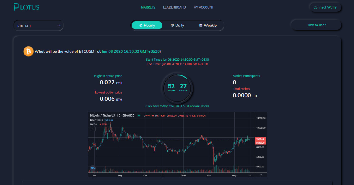Plotus - CURATED PREDICTION MARKETS FOR CRYPTO TRADERS