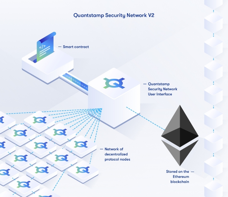 Quantstamp Security Network - Scan any smart contract easily with QSP