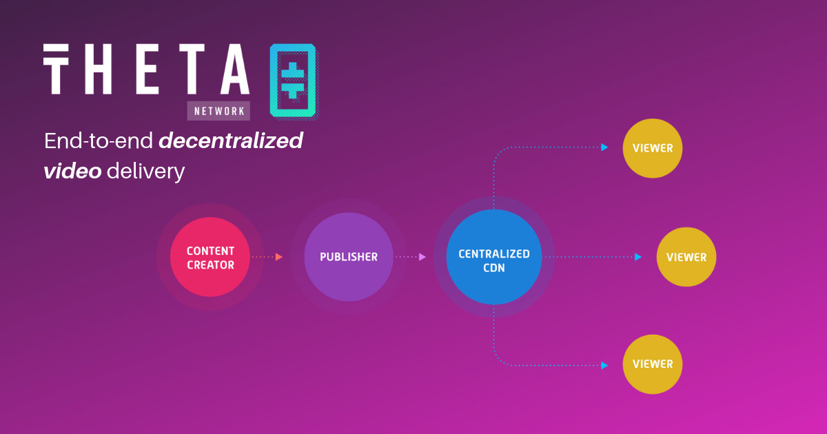 Theta Network - Next generation video delivery powered by you